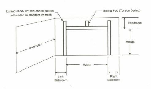 Garage Door How To Measure The Opening